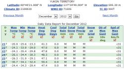 Yukon Weather - December 2012